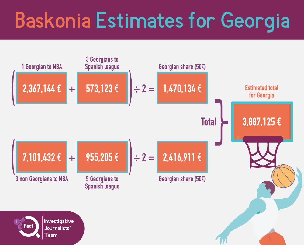 Saski Baskonia's estimates for how much money the Georgian Basketball Federation could earn from the deal. (Graphic: iFact.ge)