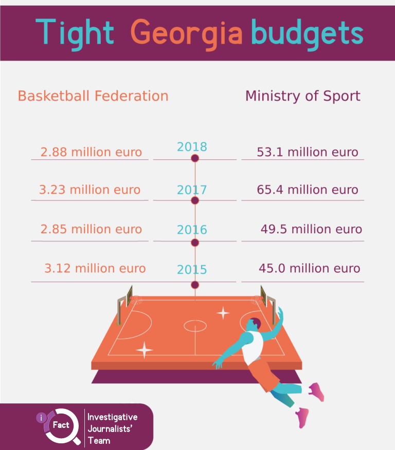 The yearly budgets of Georgia's Basketball Federation show that the €2.5 million deal represents a large percentage of its yearly budgets. (Graphic: iFact.ge)